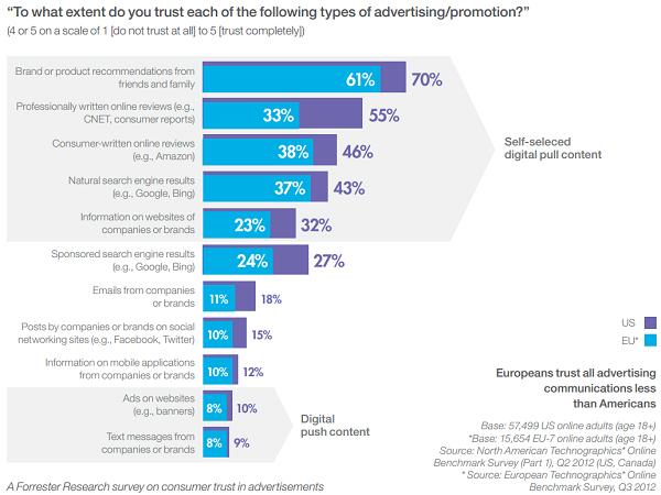 consumer ad trust