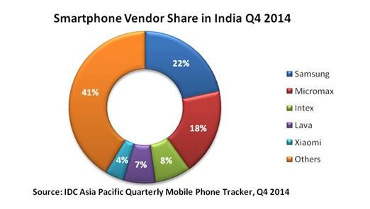 IDC_smartphone_Q4_2014