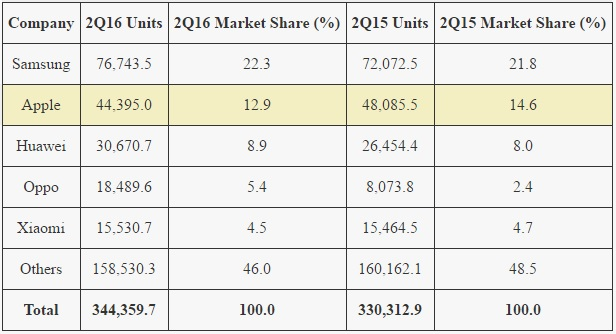 worldwide smartphone sales