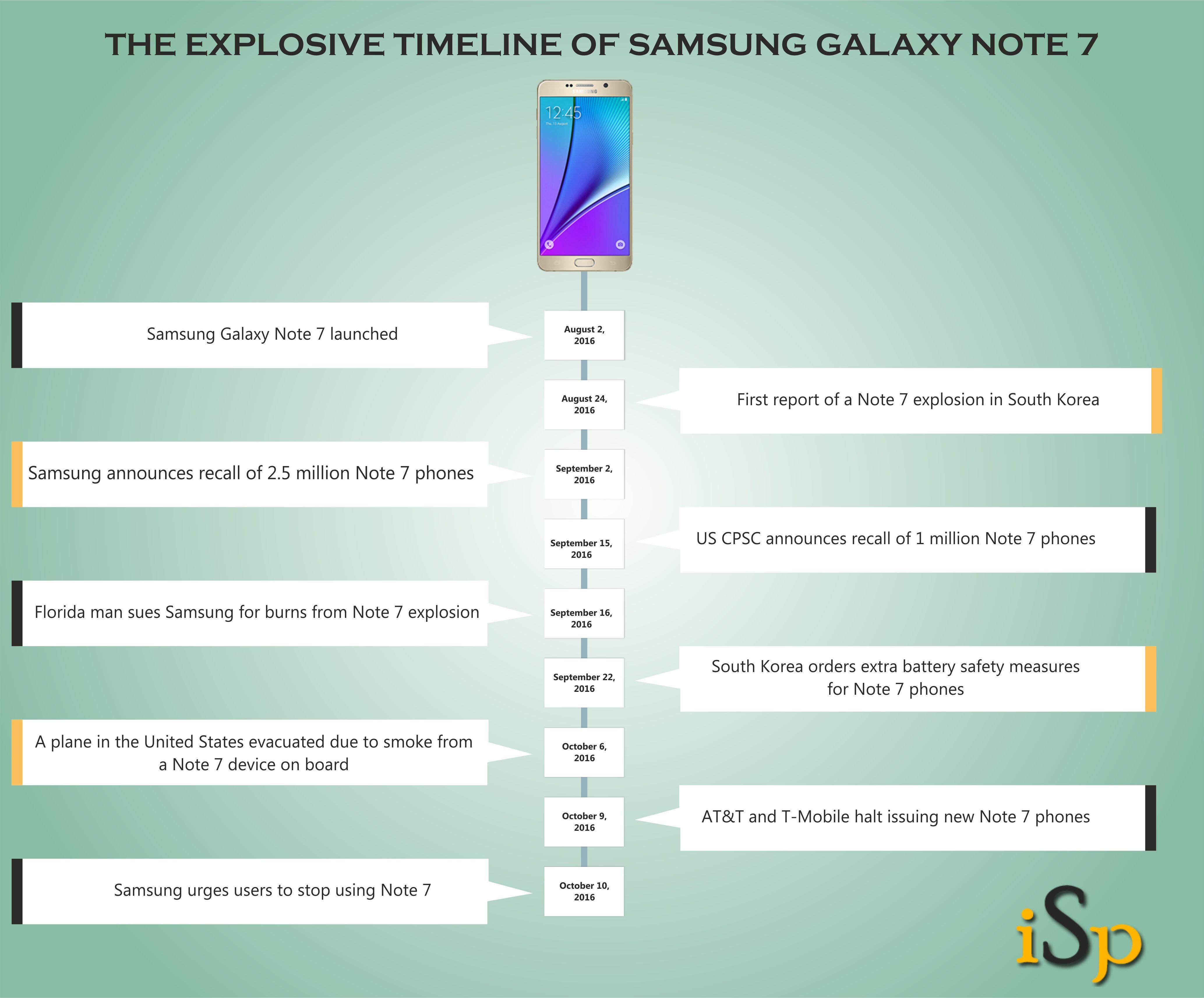samsung-galaxy-note-7-timeline